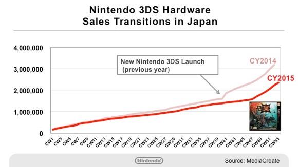 3DS_hardware