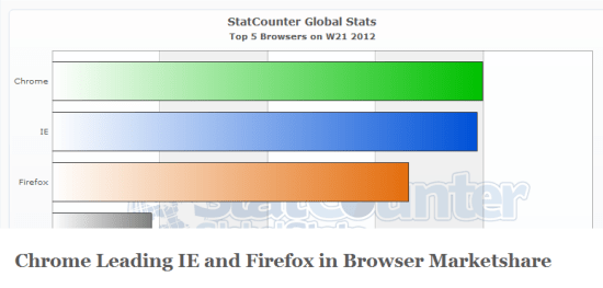 Chrome marketshare no1 Google Chrome overtakes Internet Explorer