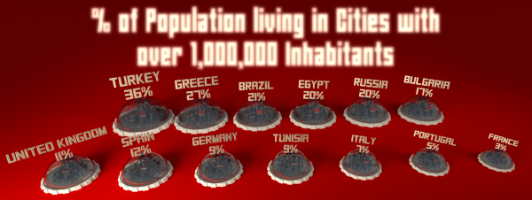 percentage population living in cities with over 1 million inhabitants in selected countries