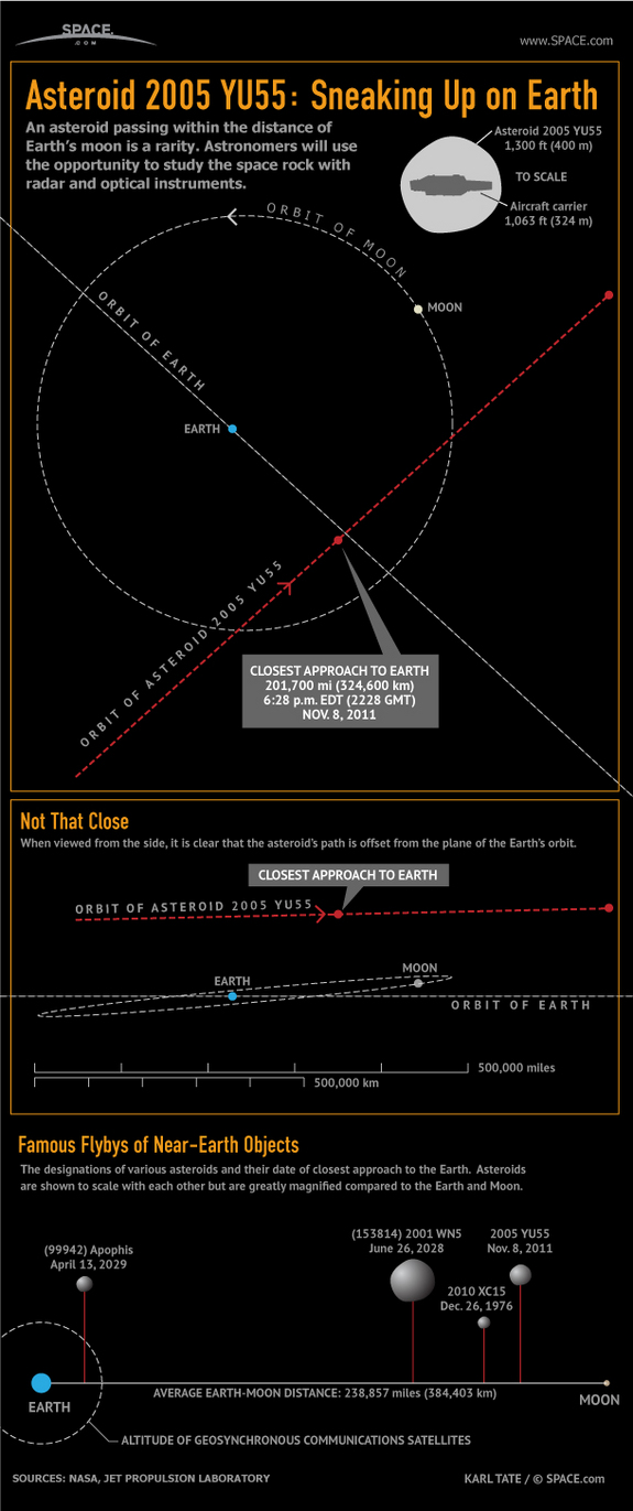 Learn about the huge asteroid 2005 YU55's close pass by Earth in this SPACE.com infographic.