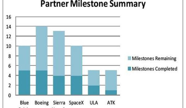 CCDev milestone progress as of Oct. 21, 2011 - (Credits: NASA).