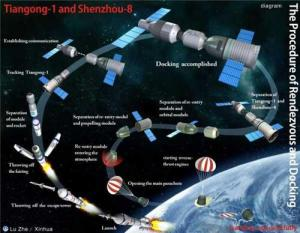 The Shenzhou-VIII Mission Profile (Credits: Xinhua/Li Gang).