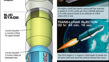 Saturn V Infographic