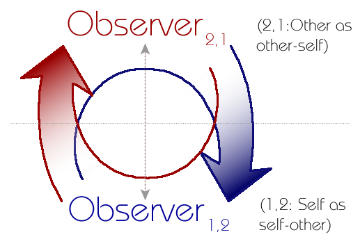 Figure 5: The recursive, co-generative web of self and other.