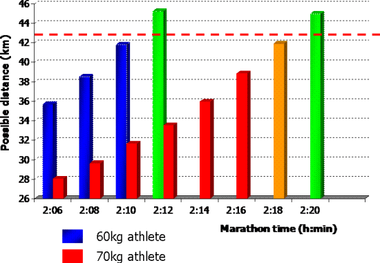 Beijing-marathon-predictions-based-on-size