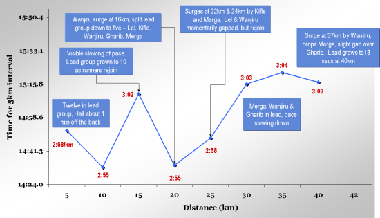 Men-marathon-graph