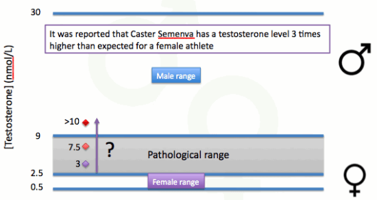 Semenya-testosterone-levels