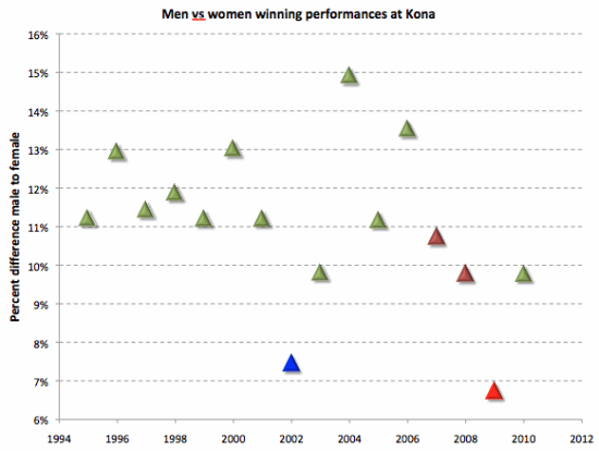 Women-v-men-Kona
