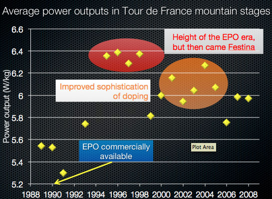 average-power-outputs-in-tour-de-france-mountain-stages