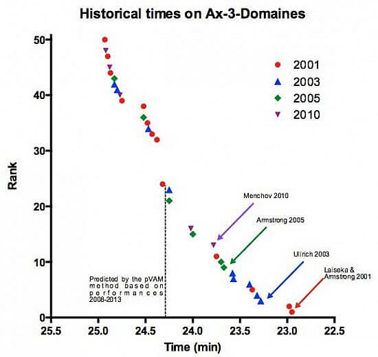 historical-times-on-ax-3-domaines