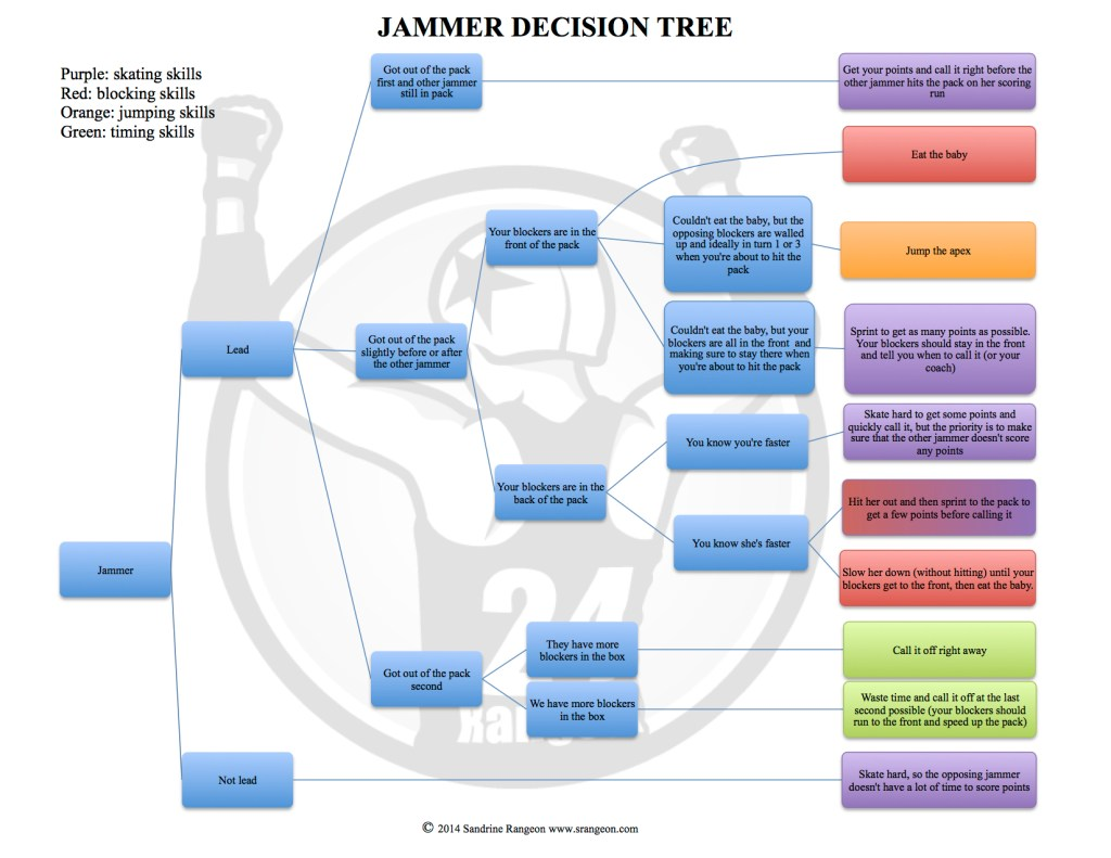 Jammer_decision_tree