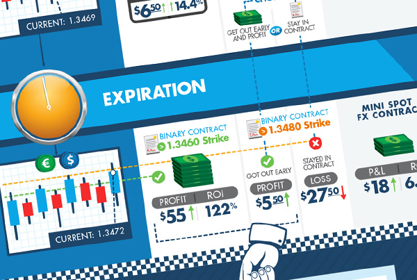 Foreign Exchange Infographic