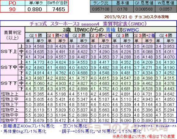 素質判定表(初SWBC) 青権