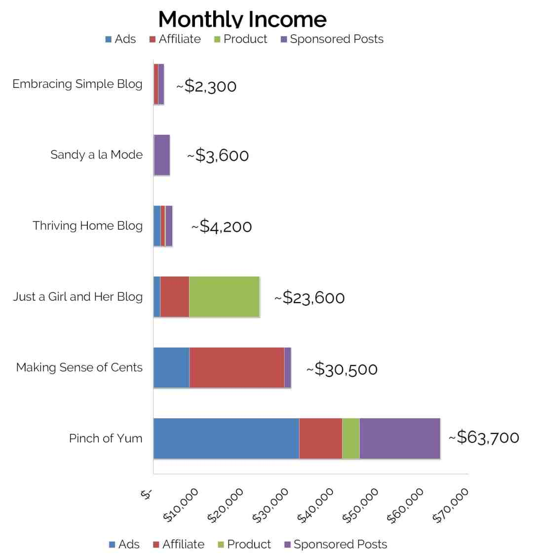 How to Make Money with a Blog Monthly Income Reports www.startamomblog