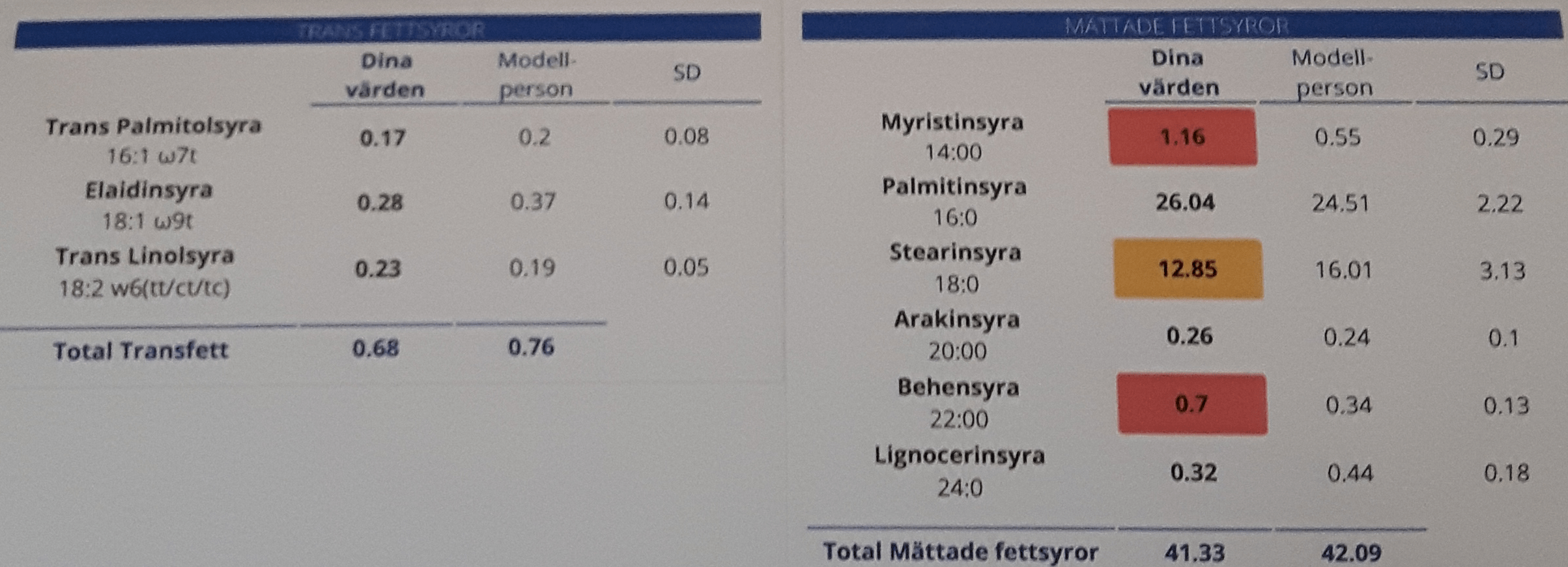 Arcticmed test results4