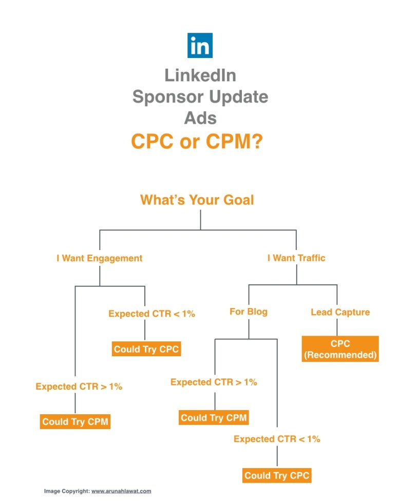 LinkedIn-CPC-Vs-CPM-Infographic_StartupDotPk