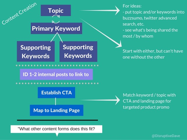 Model: Content Marketing Strategy