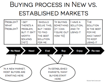 new vs. established markets