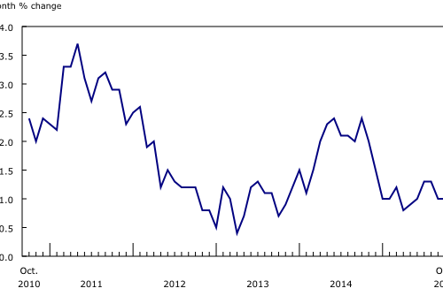 CPI for past 5 years