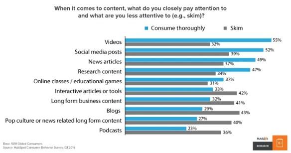 HubSpot Research - Content