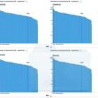 Evasione: Banca Mondiale, Indicatori di sviluppo