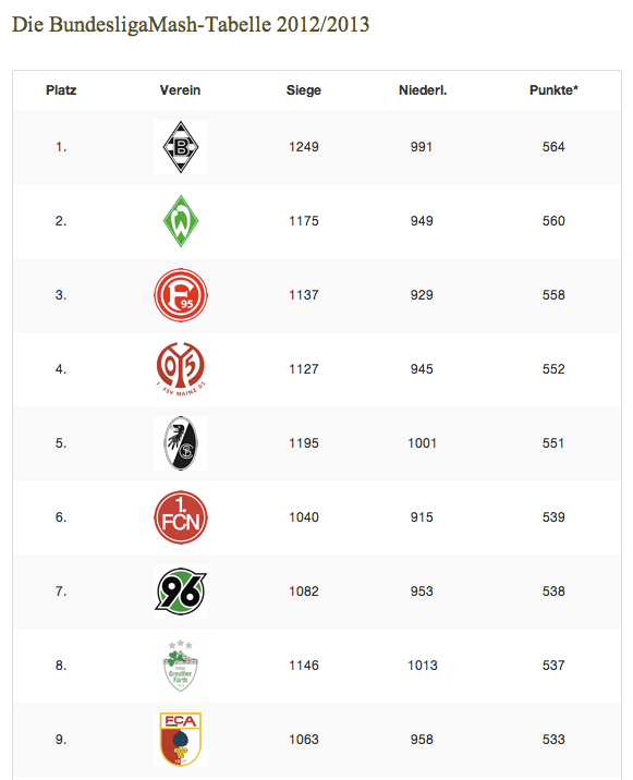 BundesligaMash: Die beliebtesten Vereine der Bundesliga 2012/13