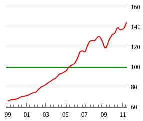 Burbuja inmobiliaria Canada