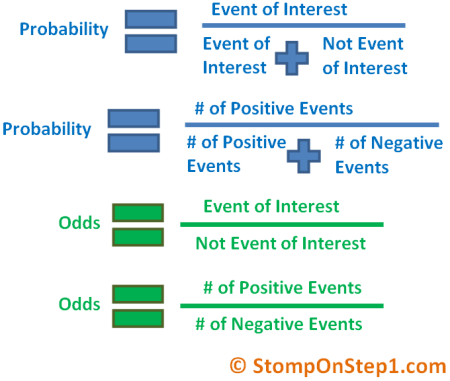 Difference between probabililty & odds, formulas
