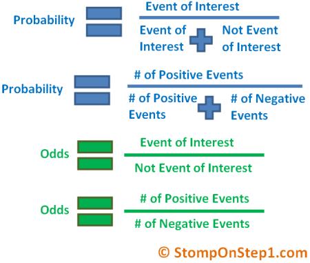 odds definition