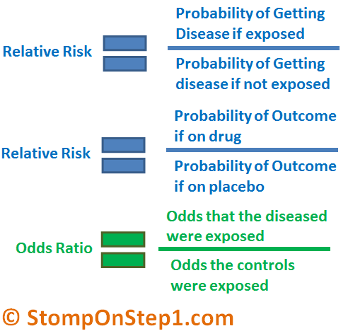 case control study odds ratio or relative risk We also showed that the odds ratio has many appealing  imation to the relative risk (or risk ratio) of disease in  case-control study, in some sense takes the.