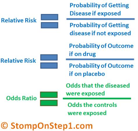 Relative Risk & Odds Ratio Formula, How to calculate
