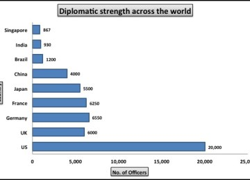 Indian diplomacy fails numbers test