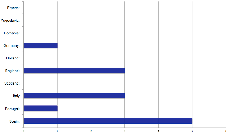 Chart showing European Cup wins per country since the year 2000