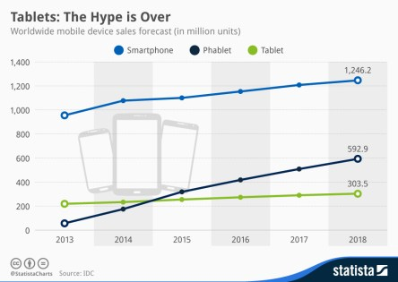 chartoftheday_2829_worldwide_mobile_device_sales_forecast_n