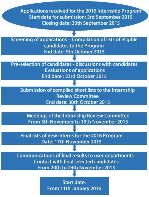 Student/internship program eligibles dating