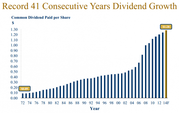 FTS Dividends