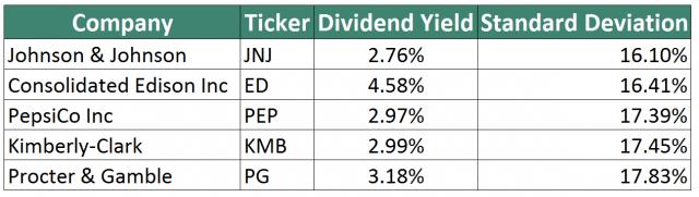 5 Lowest Volatility