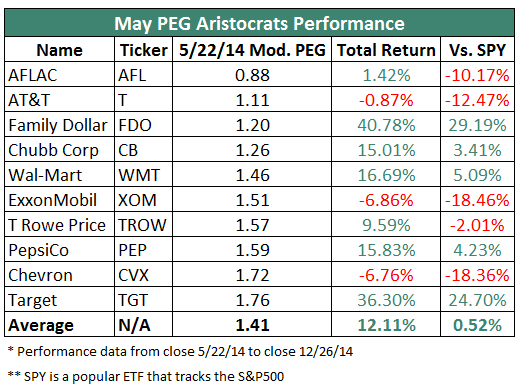 Dividend Aristocrats by PEG Performance 2014