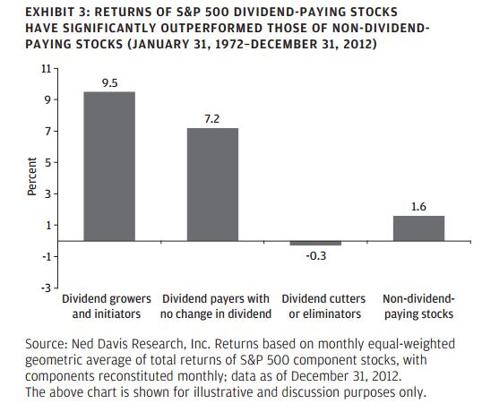 Dividend Stocks Outperform