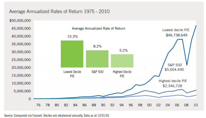 Price-To-Earnings Return by Decile