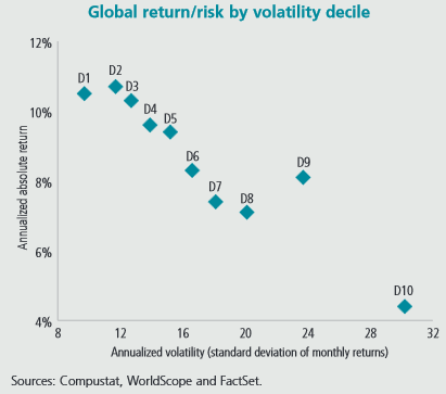 Volatility Return Risk