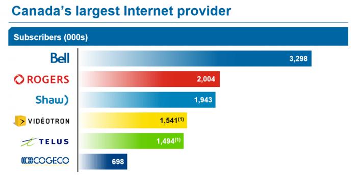 BCE Internet