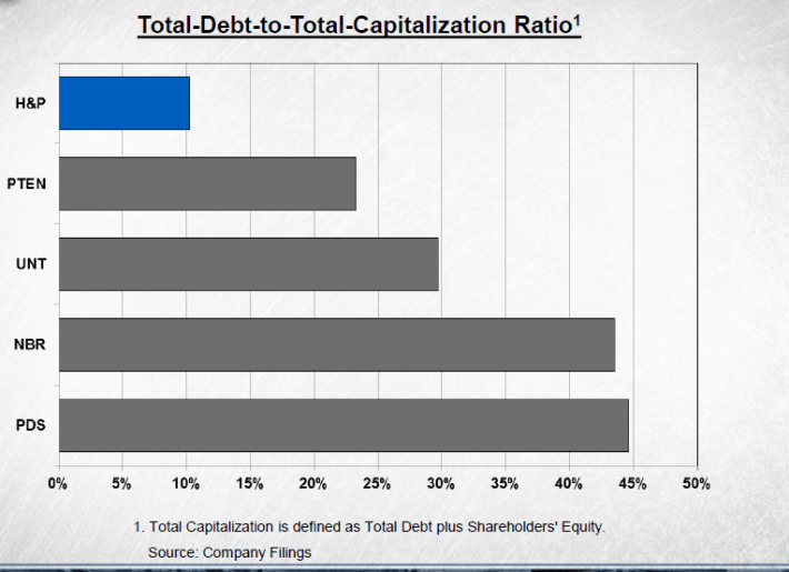 HP Capital Structure