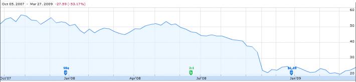 Emerging Markets Great Recession Bear Market Stocks
