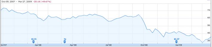 Small Cap Stocks Great Recession Bear Market Stocks