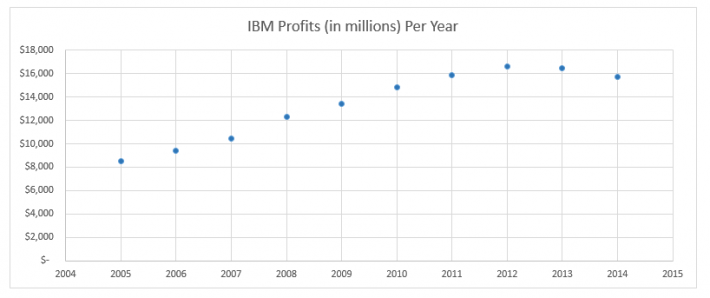 IBM Profits per Year