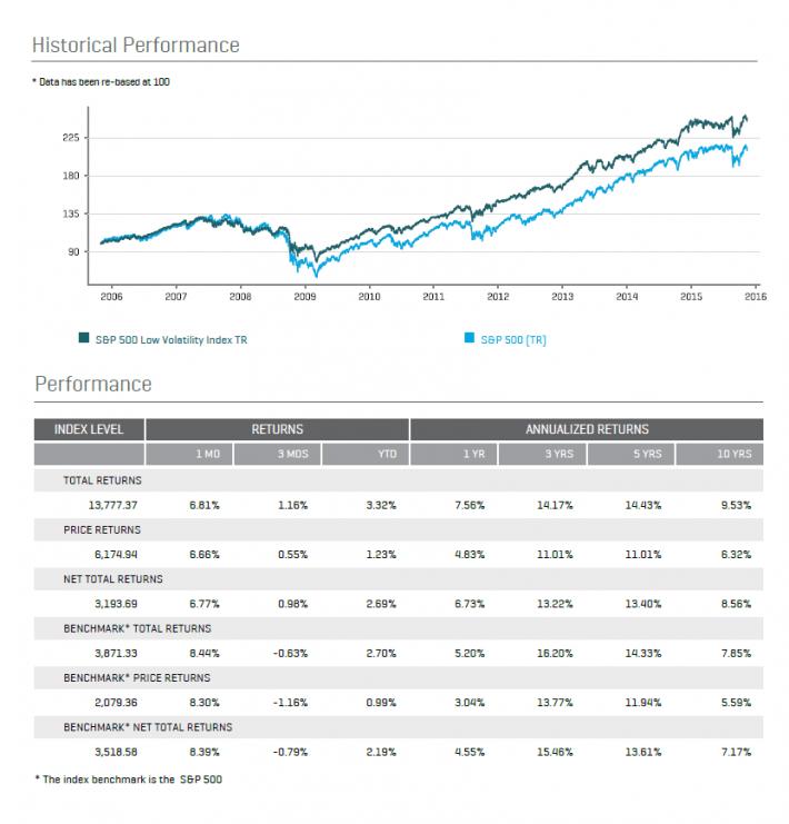 Low Volatility Outperformance