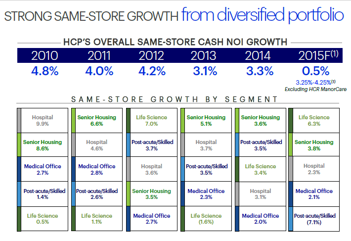 HCP Same Store Growth