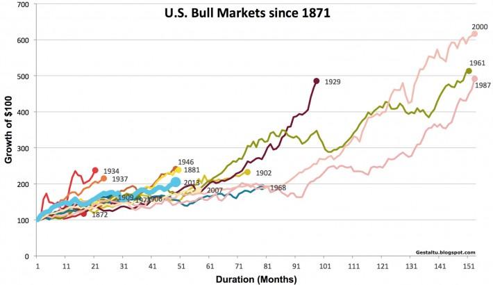 US Bull Markets Since 1871