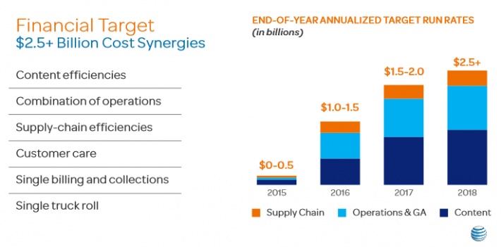 AT&T Synergies